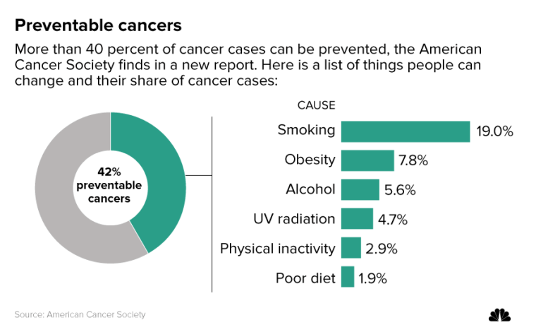 Fresh Look At Cancer Shows Smoking Obesity Top Causes