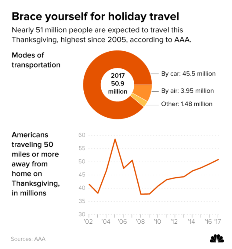 Image: Nearly 51 million people are expected to travel this Thanksgiving