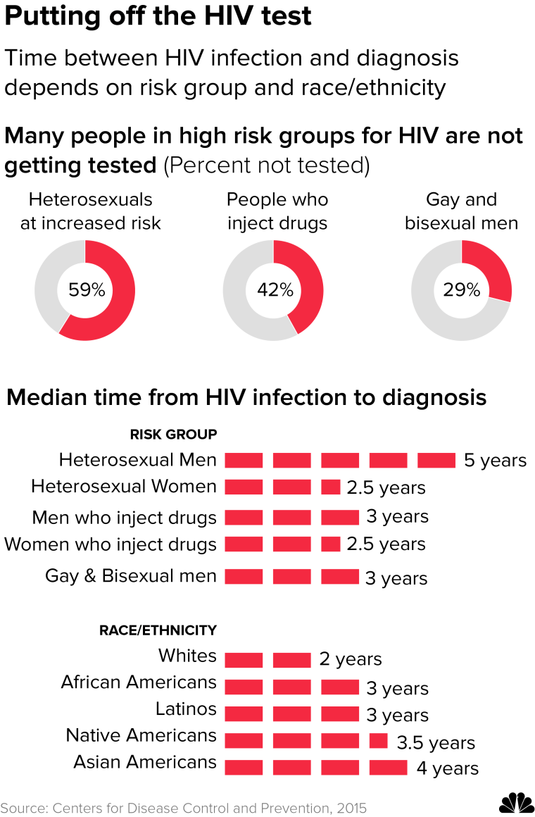 Graphic: Time between HIV infection and diagnosis depends on risk group and race/ethnicity