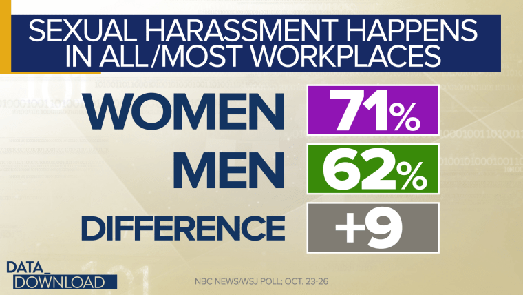 The October poll found that nearly 7 in 10 Americans, 67 percent, believe  that sexual harassment happens in almost all or most workplaces.