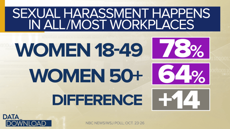 Among 18- to 49-year-old men, 68 percent say they believe harassment  happens in almost all or most workplaces. But among men 50 or older the  figure is 55 ...