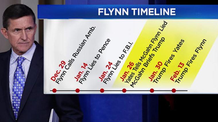 Image: Flynn timeline