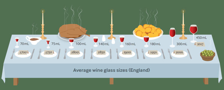 Image: English wine glass sizes through the ages