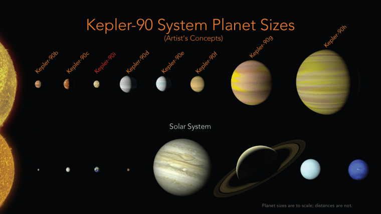 Image: The Kepler-90 planets have a similar configuration to our solar system