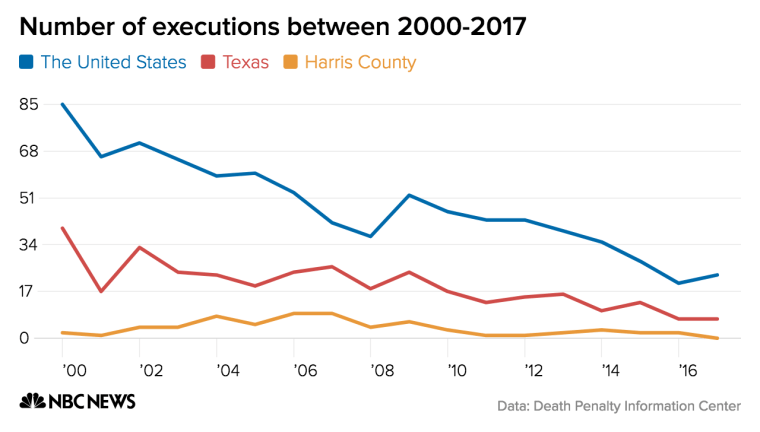 The number of executions has been trending downward across the United States, but it's particularly noticeable in Texas and Harris County.
