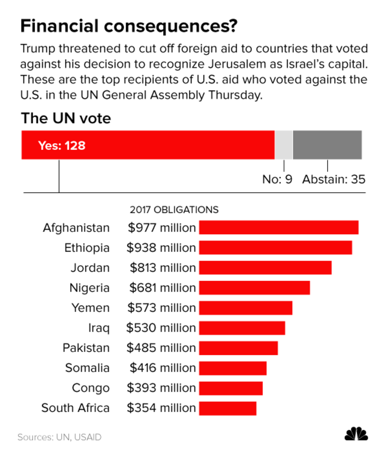 Graphic: Top recipients of U.S. aid who voted against the U.S. in the UN General Assembly Thursday.