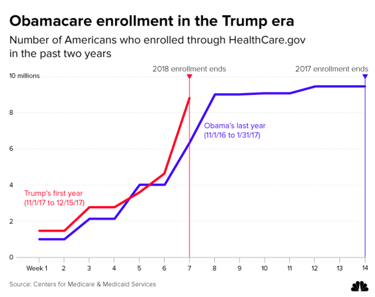 Graphic: Obamacare enrollment in the Trump era