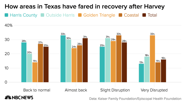 "Approximately a third of the residents of Texas's Golden Triangle report that their lives are ""still very disrupted"" by the devastation caused by Hurricane Harvey. Another 29 percent say their lives are ""still somewhat disrupted."""