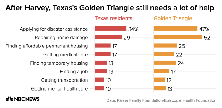 Golden Triangle residents affected by Hurricane Harvey continue to experience greater trouble in their recovery after the storm than those affected by it in other parts of southeast Texas.