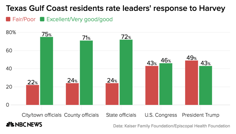Local and state leaders earn high marks during Hurricane Harvey's recovery, but Congress and President Trump did not fare as well.