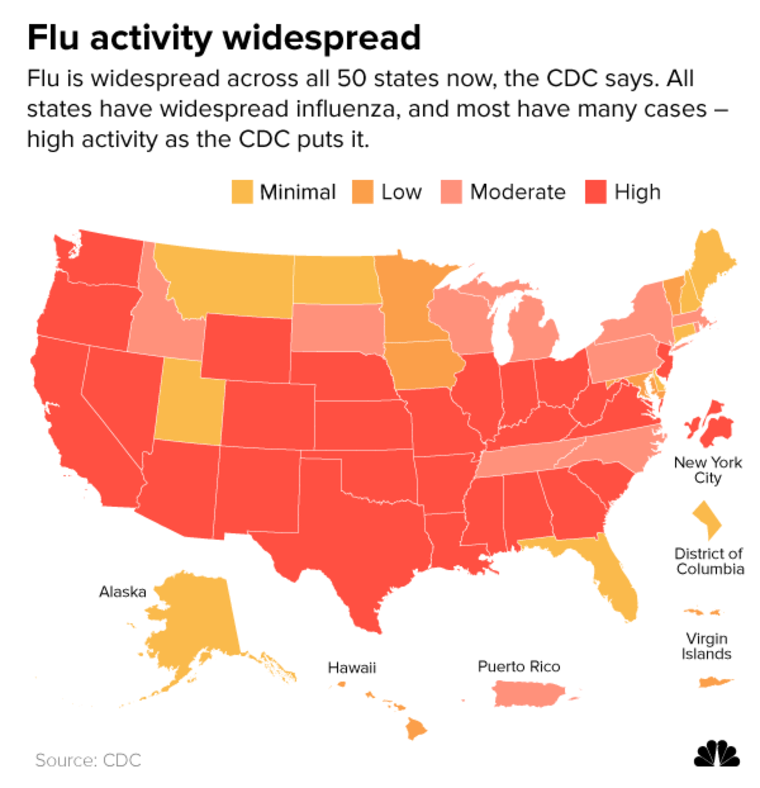 Flu activity widespread