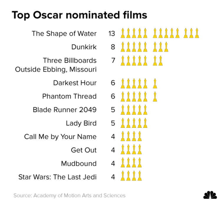 Top Oscar nominated films