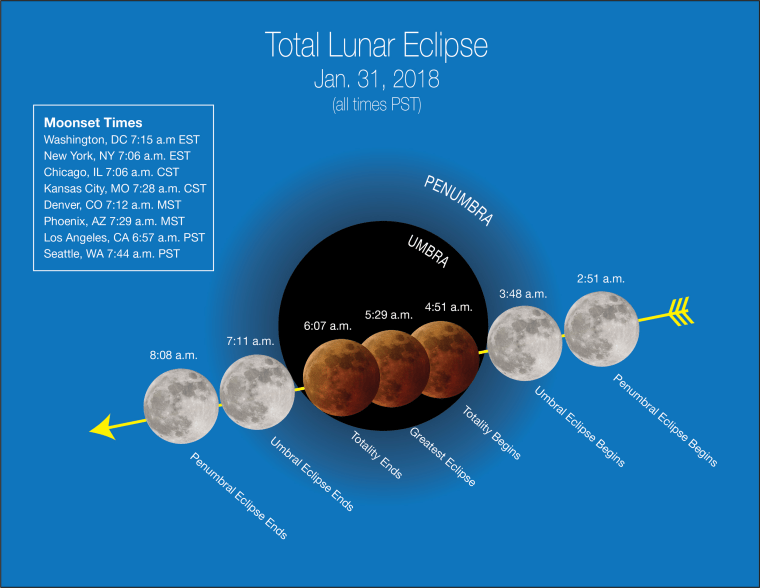 Image: Stages of the total lunar eclipse Jan. 31, 2018. All times are PST.