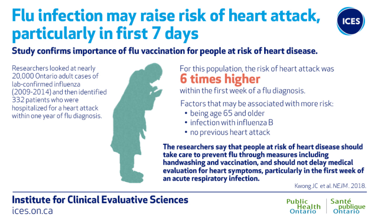 Image:This study confirms the importance of flu vaccinations for people at risk of heart disease.