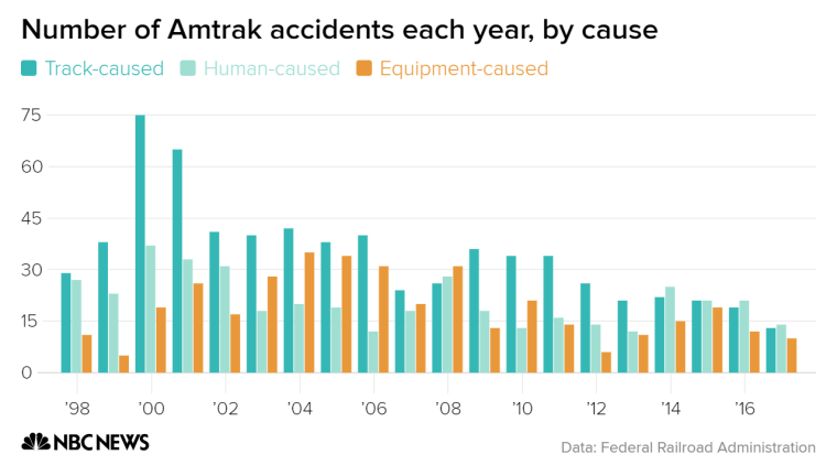 Since 2000, accidents caused by track problems are less than a fifth of what they were, human error has been cut essentially in half during the same period and equipment issues largely decreased. (Year 2017 does not account for the month of December.)