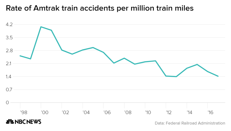 Amtrak accidents have decreased regularly per million train miles since a spike in 1999.