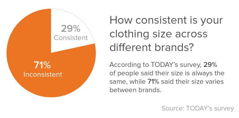 Inconsistent clothing sizes survey