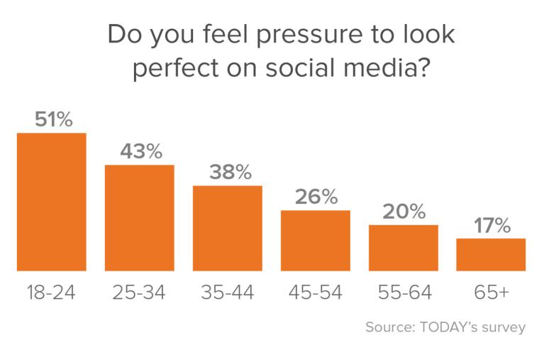 social media pressure survey