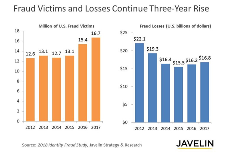 Fraud victims and losses continue three-year rise