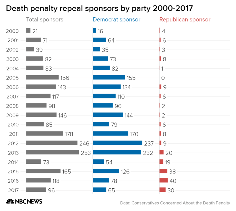 Republican sponsorship of bills that would end the death penalty have increased significantly over the past five years.