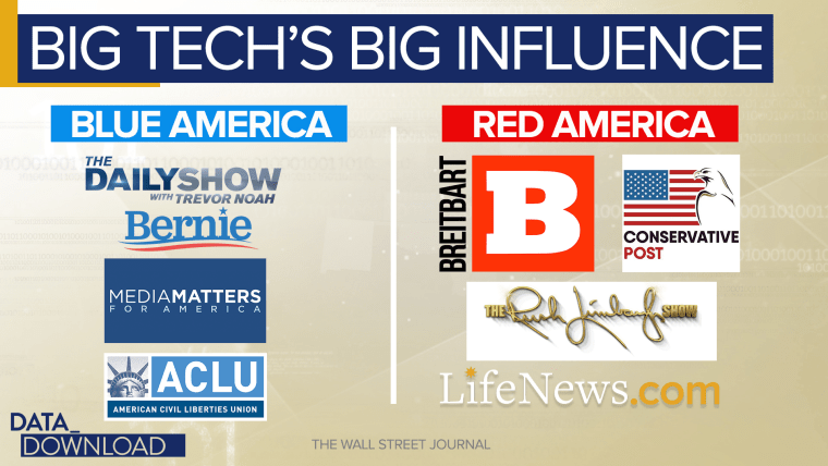 Some of the sources that turn up frequently in the Blue Feed column: The  Daily Show, Bernie Sanders' news feed, Media Matters and the ACLU.
