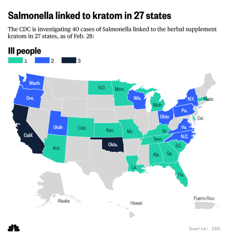 Salmonella linked to kratom in 27 states