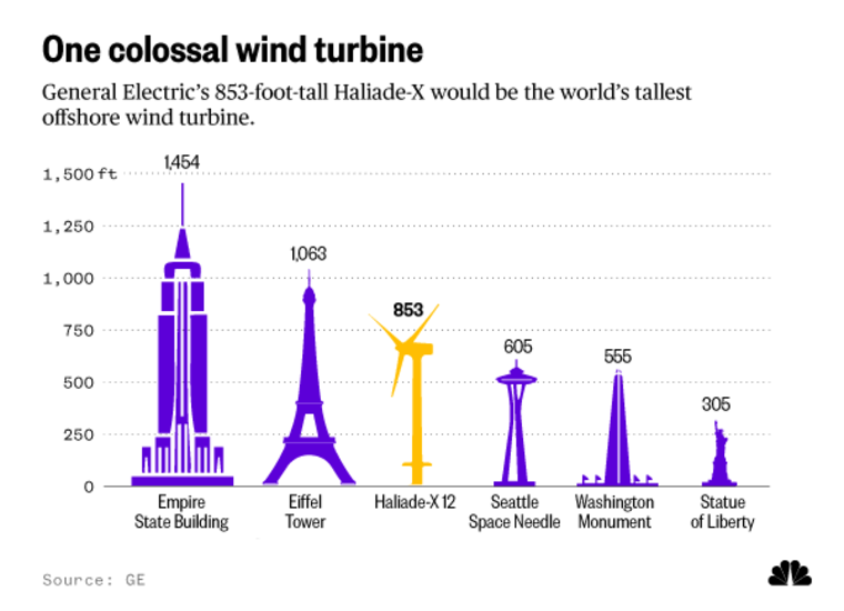 General Electric's 853-foot-tall Haliade-X would be the world's tallest offshore wind turbine.