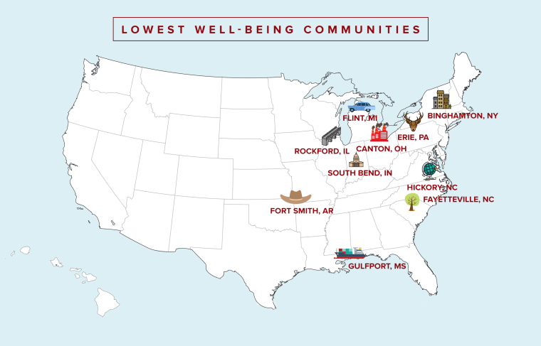 Lowest well-being communities in the US