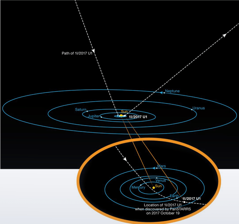 The path of the interstellar asteroid Oumuamua as it passes through the solar system. Unlike all other asteroids and comets observed before, this body is not bound by gravity to the sun. It has come from interstellar space and will return there after its brief encounter with our star system.