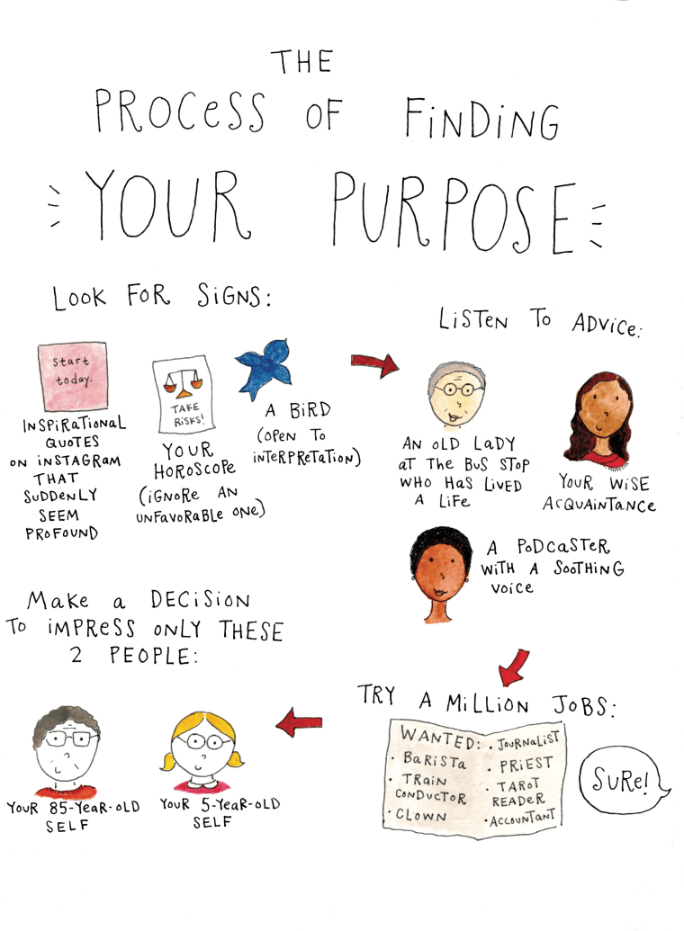 The process of finding your purpose