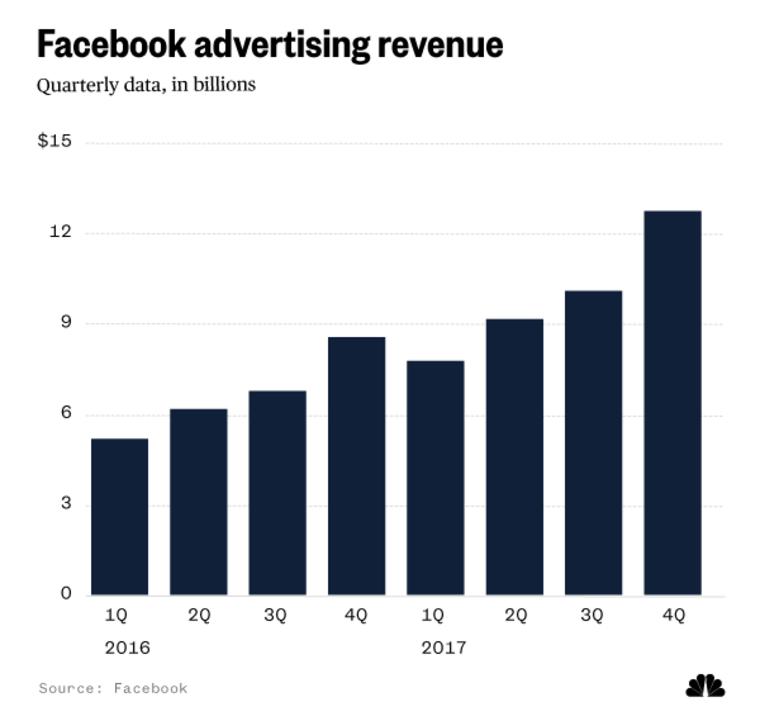 Facebook quarterly advertising revenue