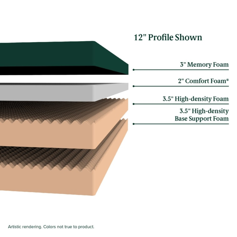 Zinus 12-inch mattress composition by layers