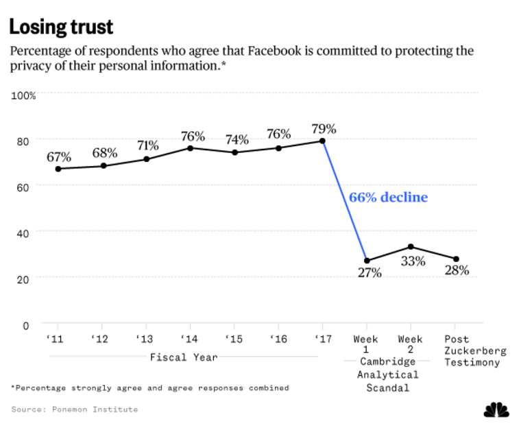 Percentage of respondents who agree that Facebook is committed to protecting the privacy of their personal information.