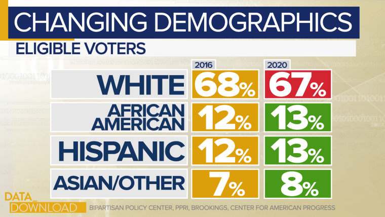 by 2020 the report estimates the percentage of eligible voters who fall into the category of white without a college degree will drop by 2 points