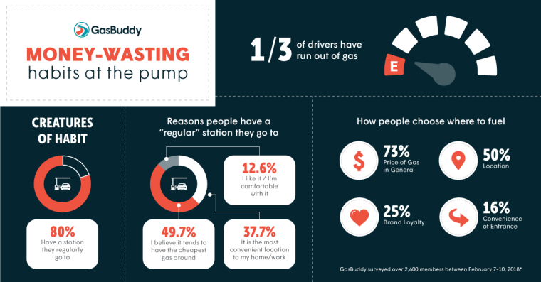 A GasBuddy survey reveals money wasting habits at the gas pump