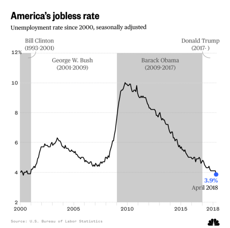 U.S. unemployment rate since 2000