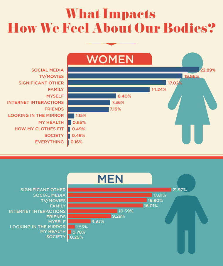 Image result for Social media is affecting the way we view our bodies -- and not in a good way .