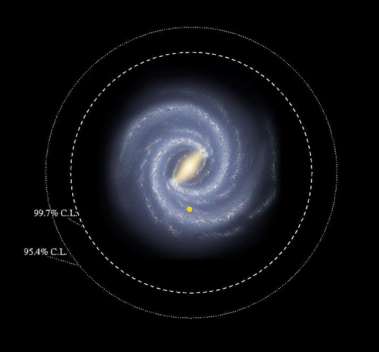 "The colored region is the previously known galactic disk. The new research has extended its limits much farther away: there is a probability 99.7% or 95.4% respectively that there are disk stars in the regions outside the dashed/dotted circles. Yellow dot is the position of the sun. Background Milky Way image from ""A Roadmap to the Milky Way."""
