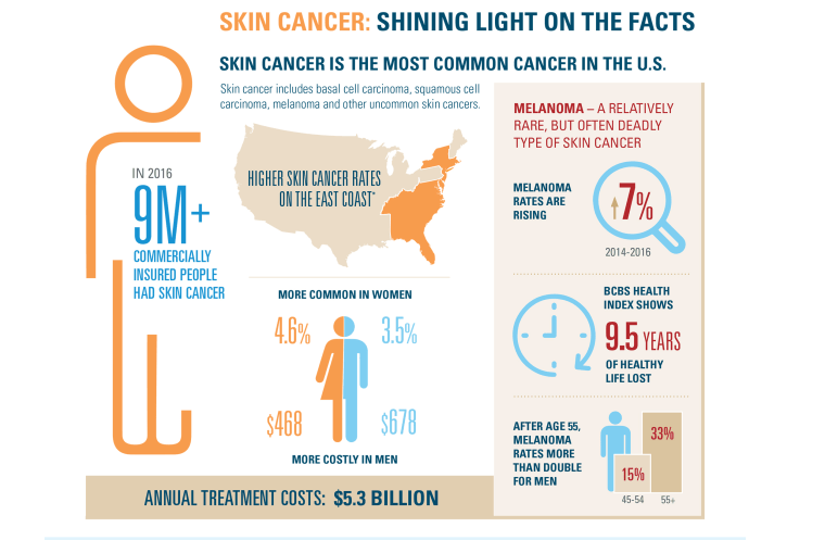 Image: Skin cancer facts