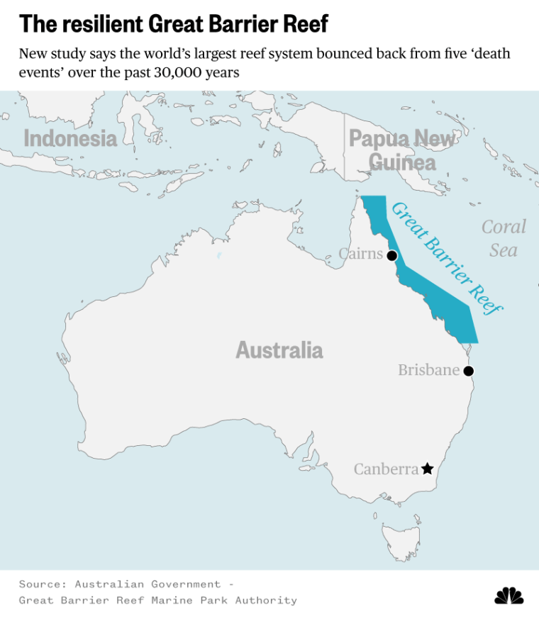 The resilient Great Barrier Reef