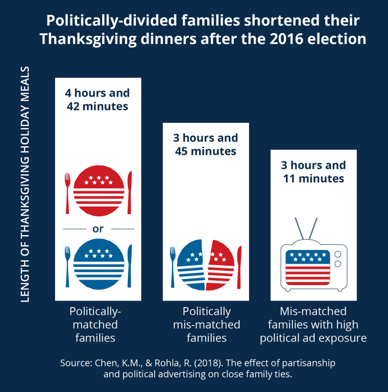 Image: Politically divided families shortened their Thanksgiving dinners after the 2016 election