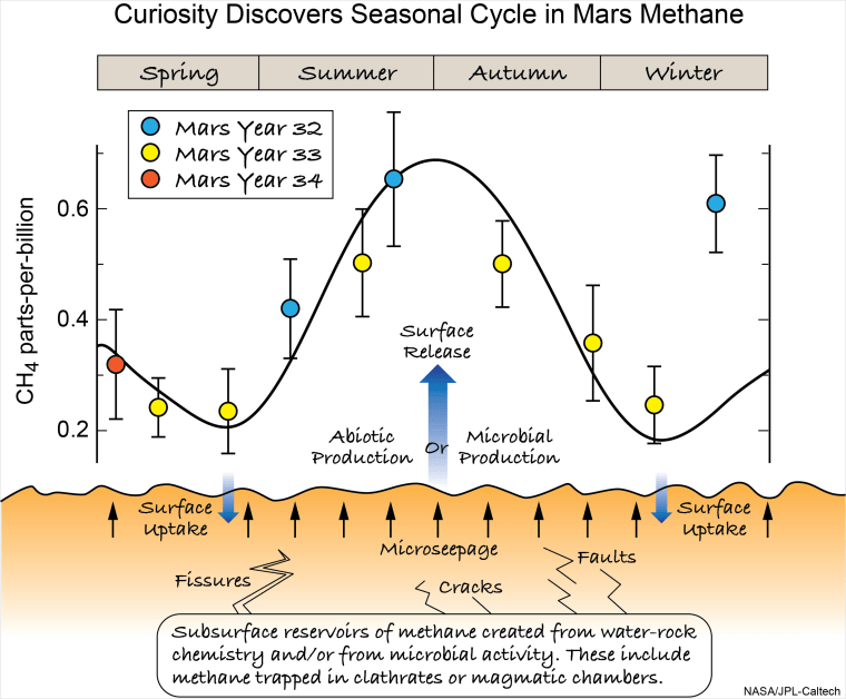 Image: Mars methane illustration