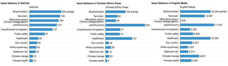 Figures representing the prominence of articles on certain topics shared on some WeChat accounts and in English-language media and Chinese ethnic press.