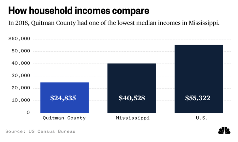 How household incomes compare