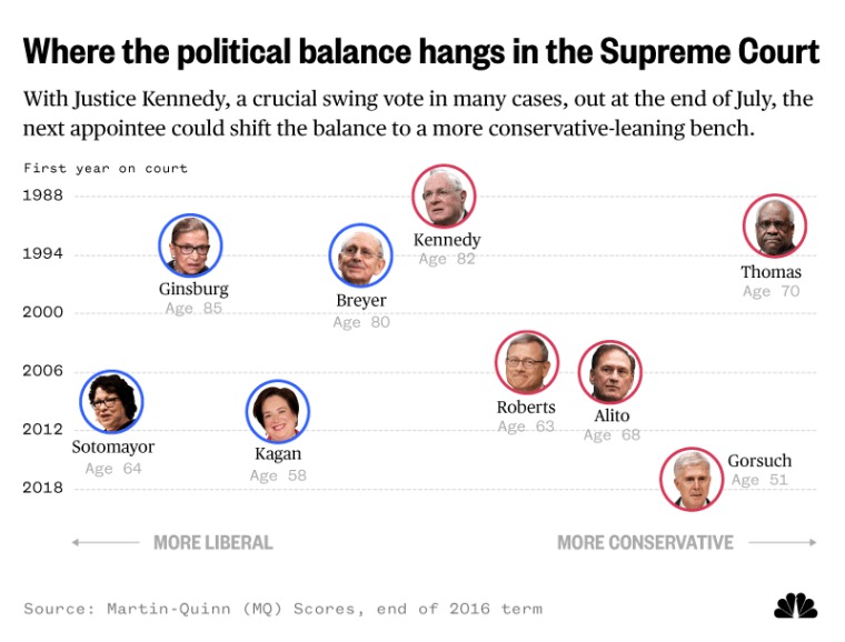 Where the political balance hangs in the Supreme Court