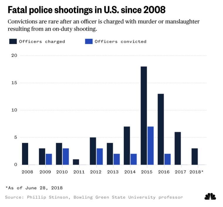 Fatal police shootings in U.S. since 2008