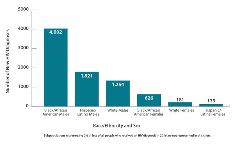Image: HIV diagnoses