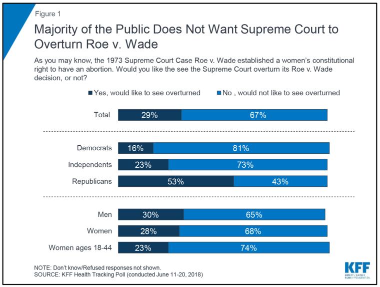 Image: Roe V. Wade Poll