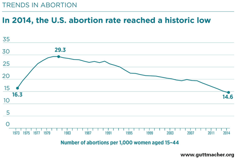 Image: Trends in abortion between 1997 and 2014
