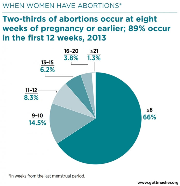 Image: In 2013, 89 percent of abortions occured in the first 12 weeks
